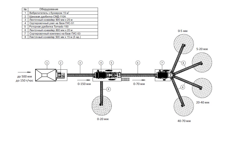 Вибрационный питатель с бункером до 30 кубометров, щековая дробилка СМД-110А, промежуточный грохот, роторная дробилка Tornado, грохот сортировки продукции