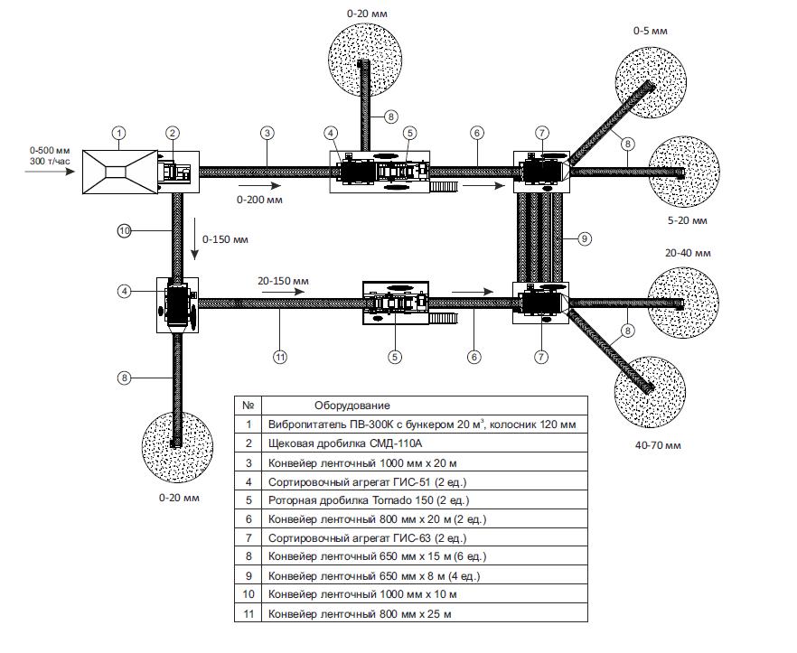 Технологическая схема ДСК для производства кубовидного щебня производительностью 300-350 т/час по загрузке