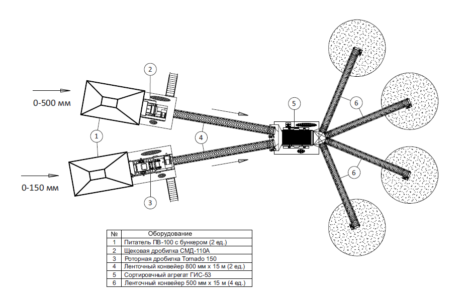 Универсальный многоцелевой дробильно-сортировочный комплекс