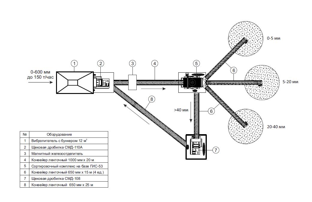 Принципиальная схема ДСК для утилизации ЖБИ производительностью 120-150 т/час