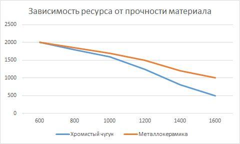 Зависимость ресурса расходников от прочности дробимого материала